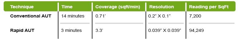 Comparing the efficiency of conventional AUT verses rapid AUT