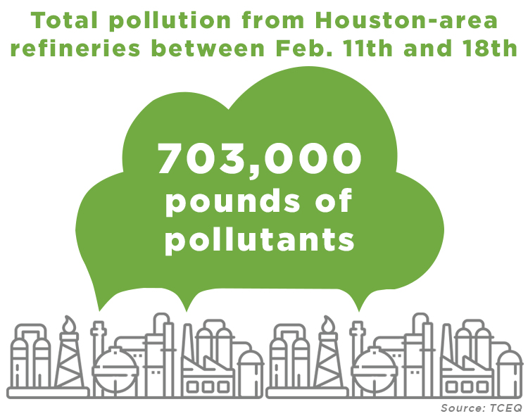 pollution from Houston refineries during winter storm Urii
