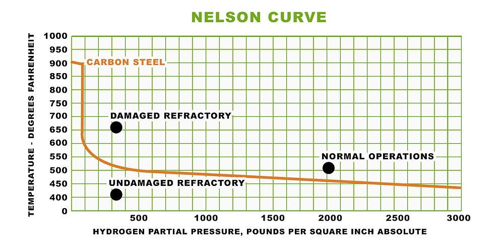 Nelson Curve