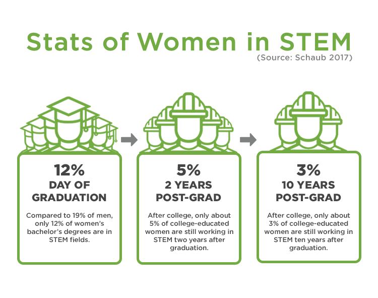 Statistics of women in STEM